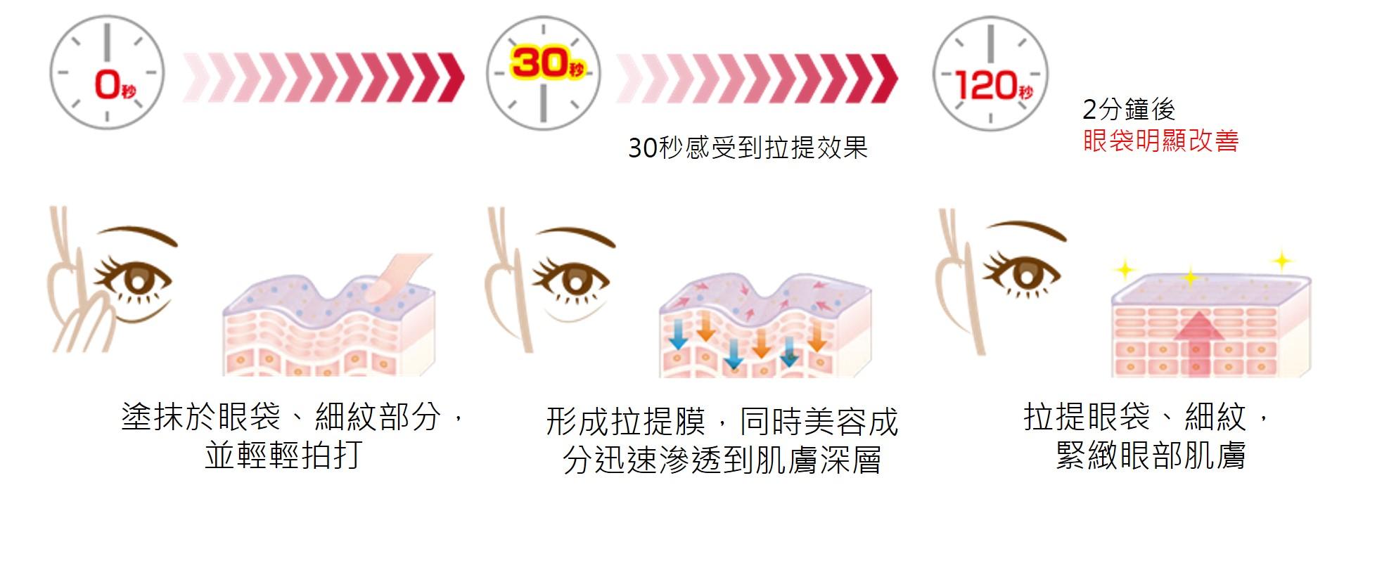 早晚潔面後,取本品米粒大小於指尖,輕印於下眼周,由內至外輕印至眼尾位置直至眼霜完全吸收。如有需要,可按需要添加份量。